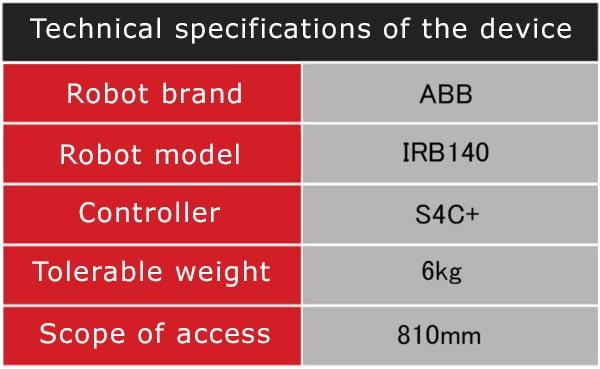 Technical specifications of the device